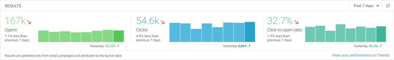 dashboard-results-central-widget