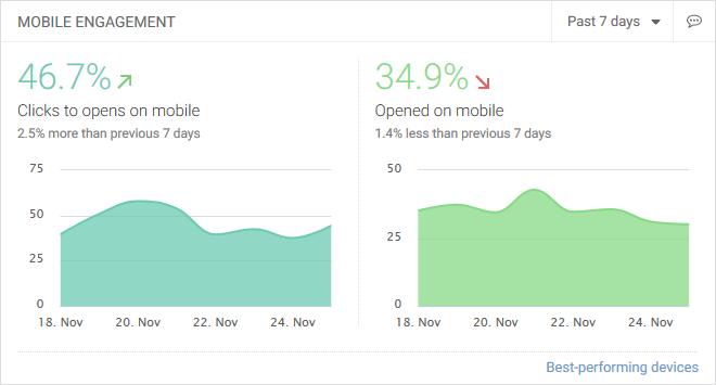 dashboard-mobile-engagement-widget