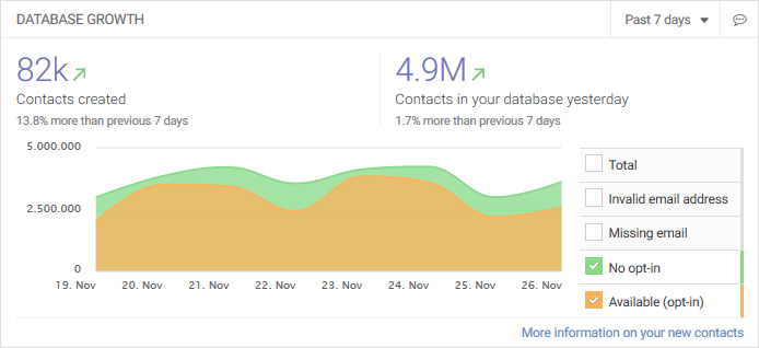 dashboard-database-growth-widget