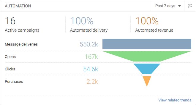 dashboard-automation-widget