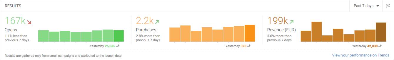 dashboard-results-si-widget